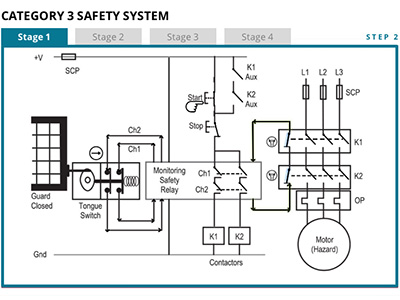 Category 3 Safety System Example Thumbnail