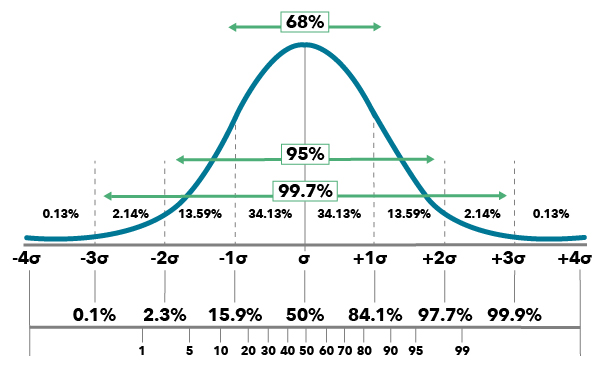 Bell Graph Example