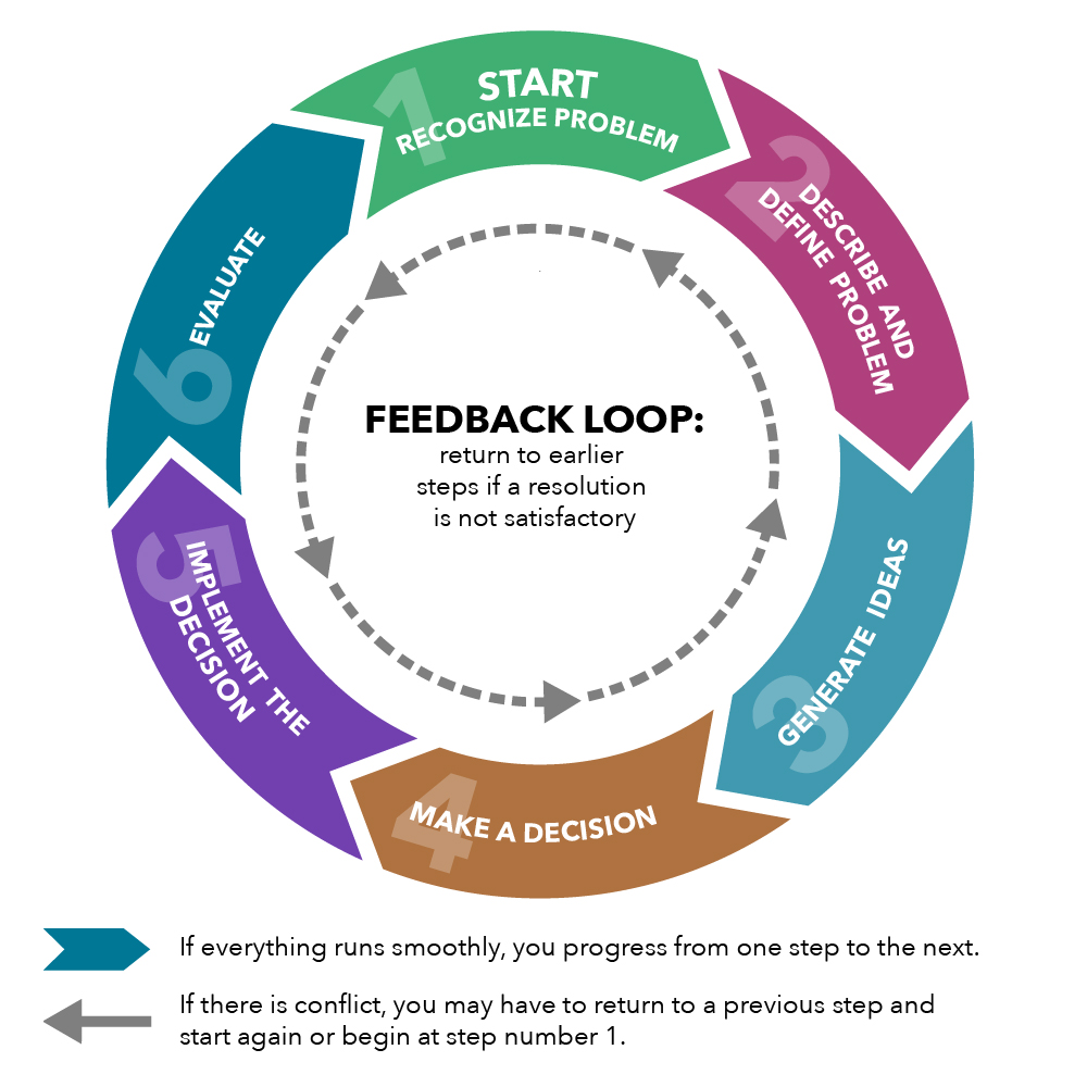 Feedback Loop Example