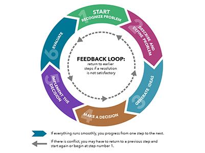 Feedback Loop Example thumbnail
