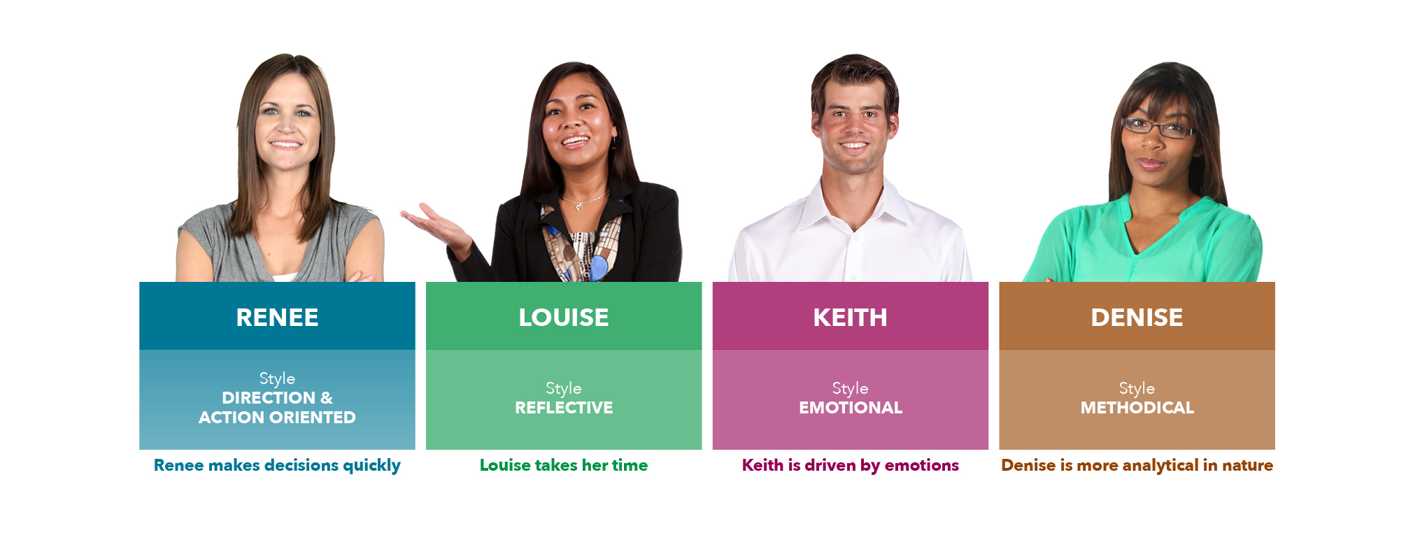 Personality Styles Example