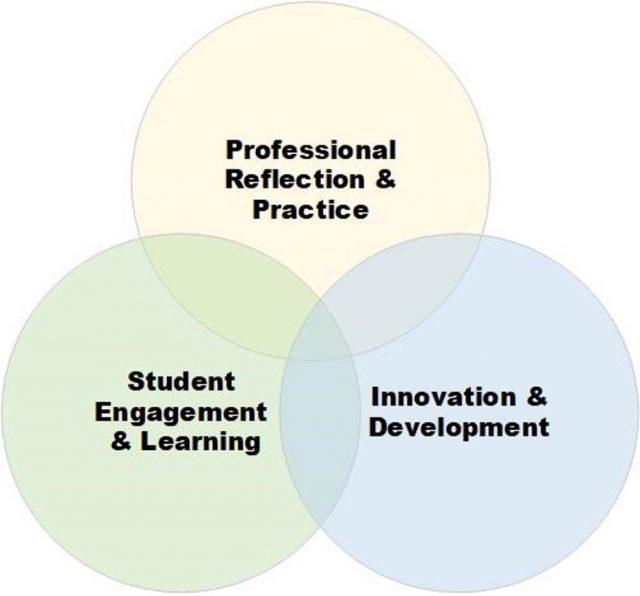 SoTL Figure 1: Strengthening of Instructional Practice