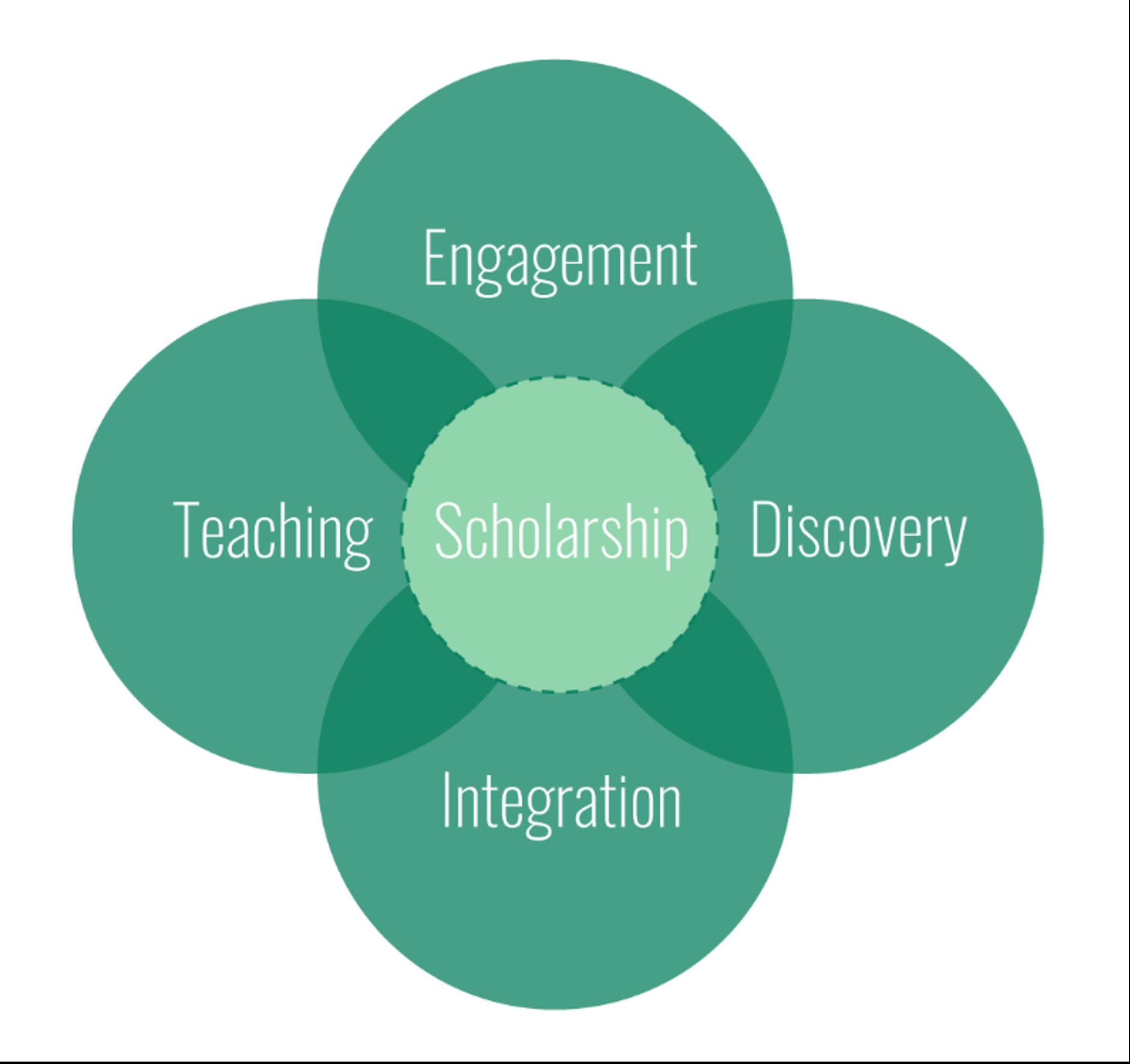 SoTL Figure 2: Boyers 1990 Model of Scholarship