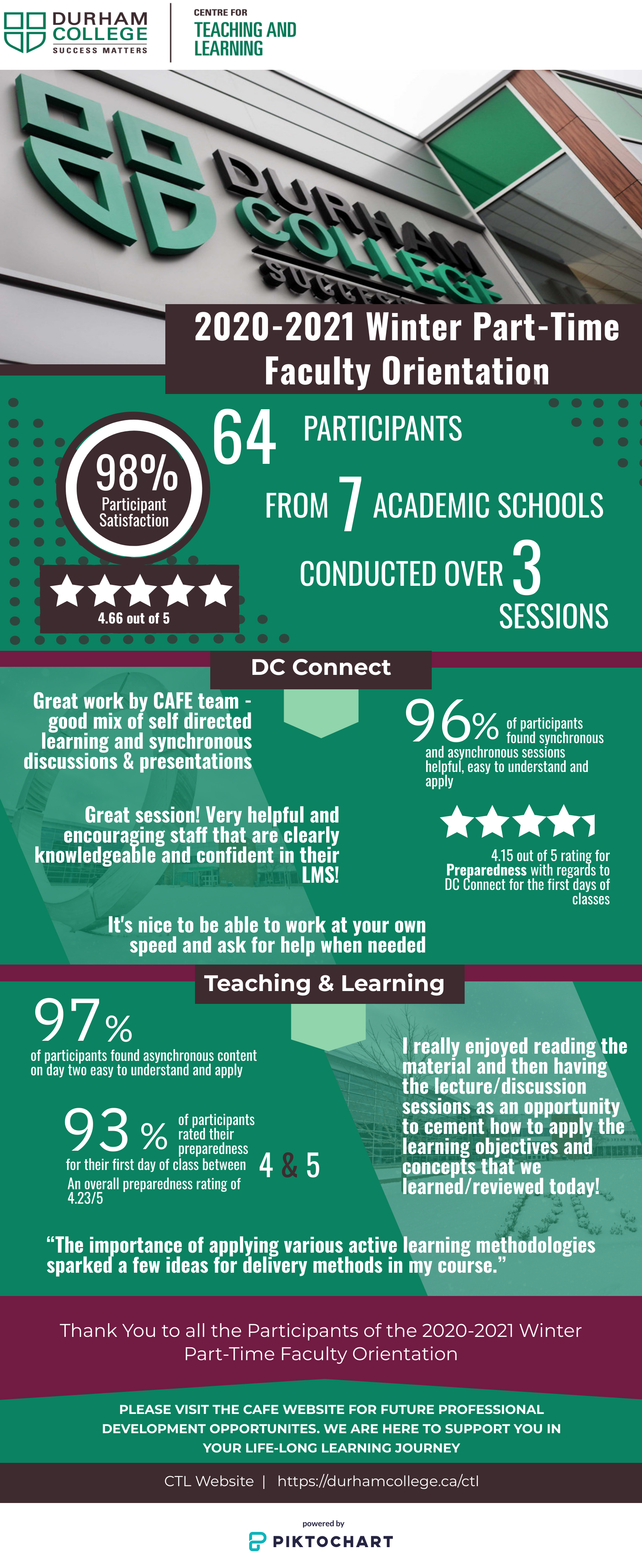 2020-2021 Winter Part-Time Faculty Orientation Infographic