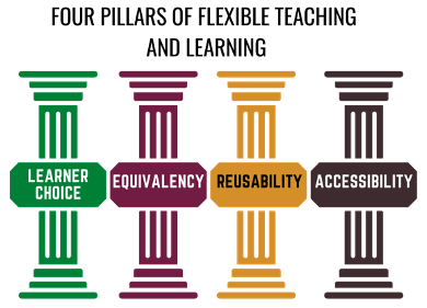 Four Pillars of Flexible Teaching and Learning