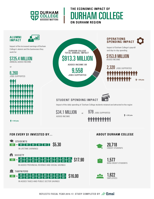 DC's economic impact on the Durham Region infographic